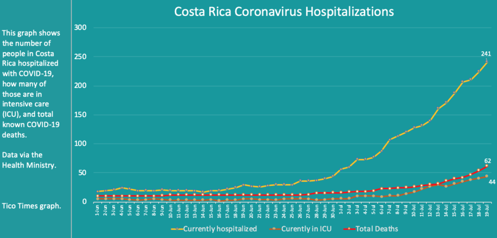 Costa Rica coronavirus hospitalizations and deaths on Sunday, July 19