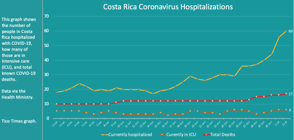 Costa Rica coronavirus hospitalizations for July 2, 2020