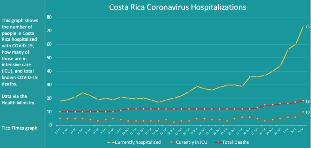 Costa Rica coronavirus hospitalizations for July 3, 2020