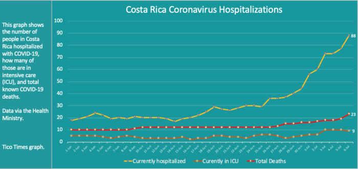 Costa Rica coronavirus hospitalizations for July 6, 2020