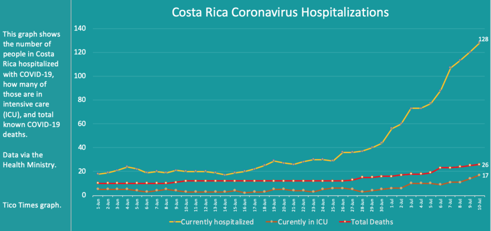 Costa Rica coronavirus hospitalizations on July 10, 2020