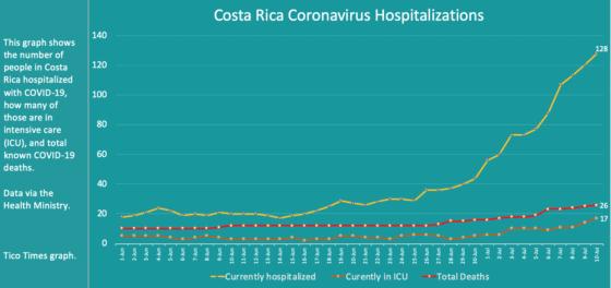 Costa Rica coronavirus hospitalizations on July 10, 2020