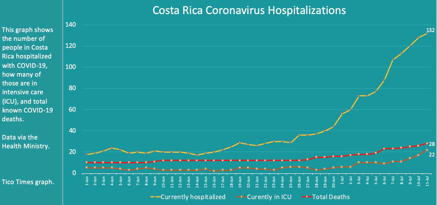 Costa Rica coronavirus hospitalizations on July 11, 2020