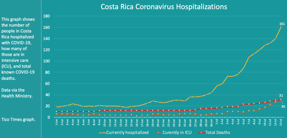 Costa Rica coronavirus hospitalizations on July 13, 2020