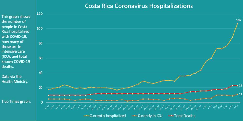 Costa Rica coronavirus hospitalizations on July 7, 2020