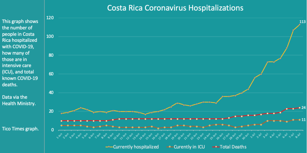 Costa Rica coronavirus hospitalizations on July 8, 2020