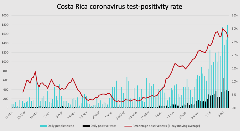 Costa Rica coronavirus test positivity through July 12, 2020.