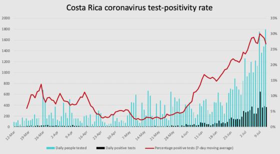 Costa Rica coronavirus test positivity through July 12, 2020.