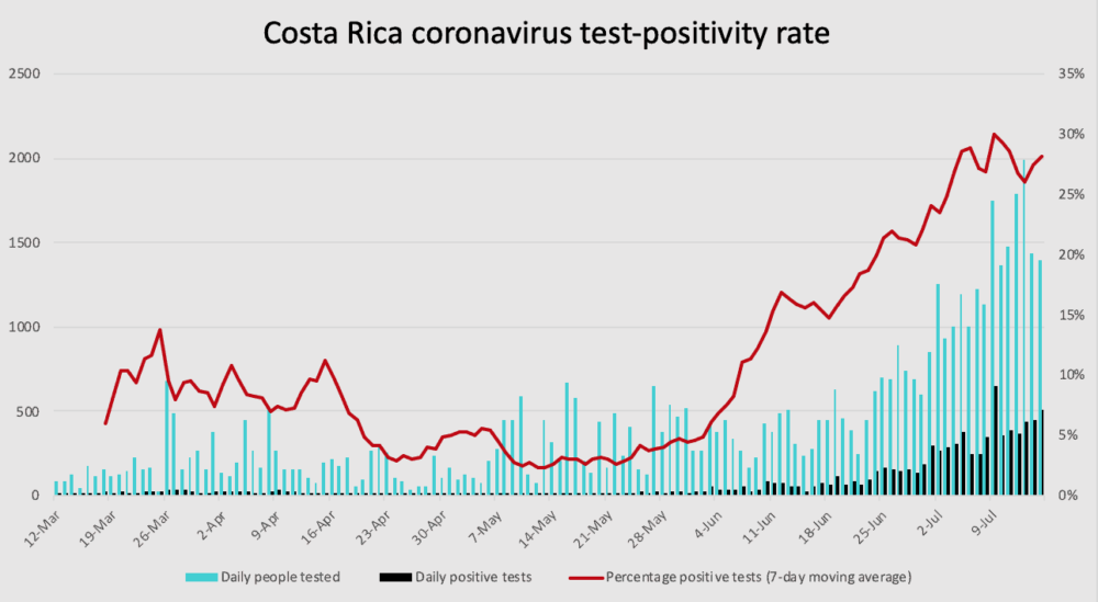 Costa Rica coronavirus test positivity rate through July 15, 2020