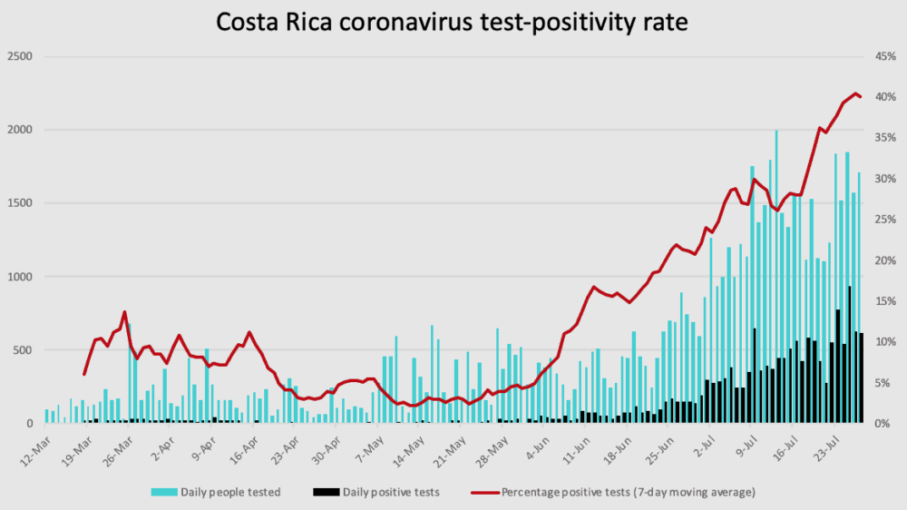 Costa Rica coronavirus test positivity through July 27, 2020