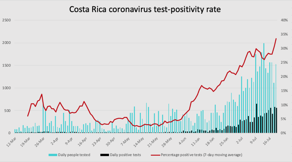 Costa Rica coronavirus test-positivity through Sunday, July 19
