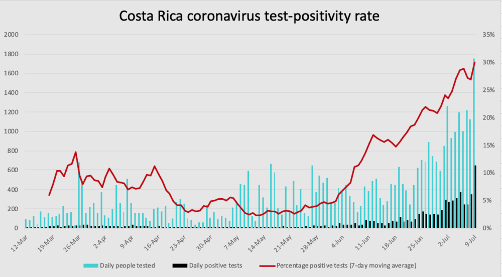 Costa Rica coronavirus test positivity through July 9, 2020.