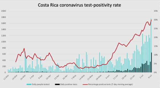 Costa Rica coronavirus test positivity through July 9, 2020.