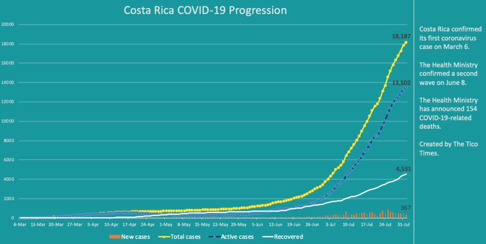 Costa Rica coronavirus cases on August 1, 2020