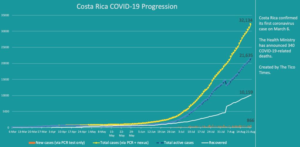 Costa Rica coronavirus cases on August 21, 2020