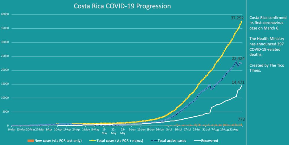 Costa Rica coronavirus cases on August 27, 2020