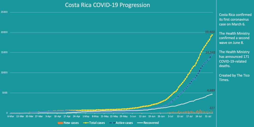 Costa Rica coronavirus cases on August 3, 2020