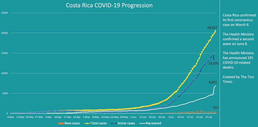 Costa Rica coronavirus cases on August 5, 2020