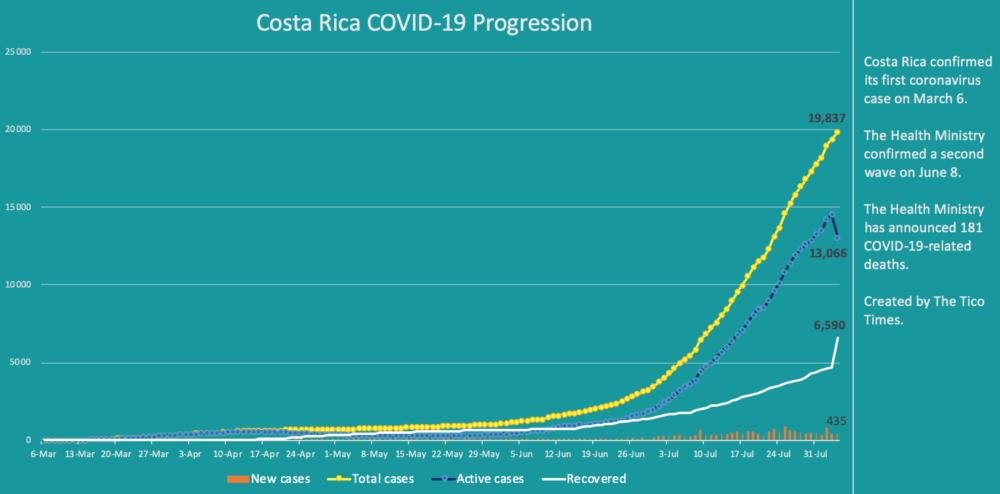 Costa Rica coronavirus data for August 4, 2020