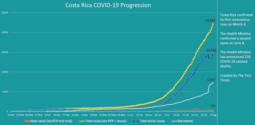 Costa Rica coronavirus data for August 7, 2020