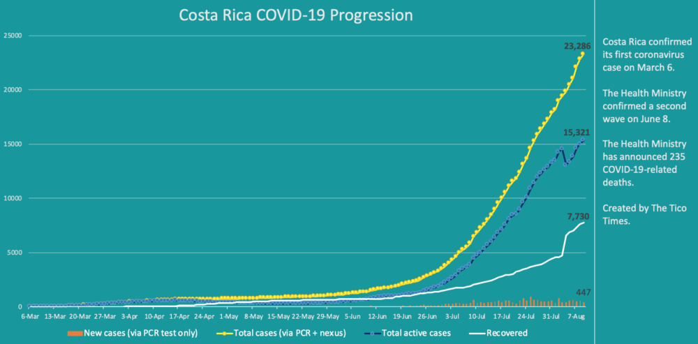 Costa Rica coronavirus data for August 9, 2020