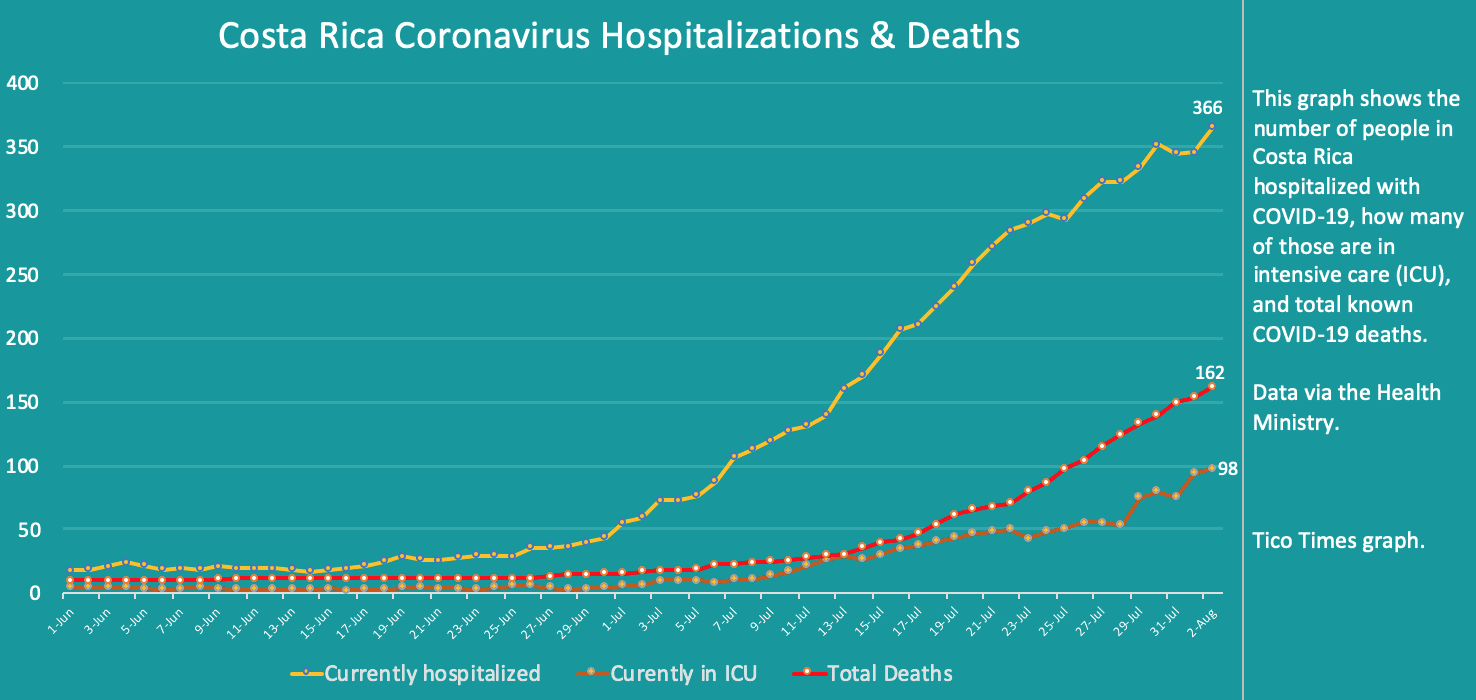 Costa Rica coronavirus hospitalizations and deaths for August 2, 2020