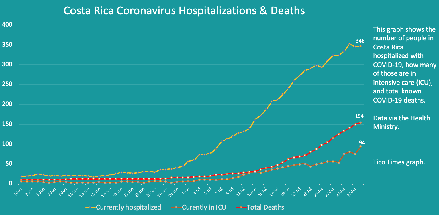 Costa Rica coronavirus hospitalizations and deaths on August 1, 2020