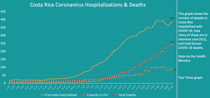 Costa Rica coronavirus updates for Monday, August 10