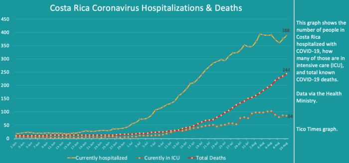 Costa Rica coronavirus updates for Monday, August 10