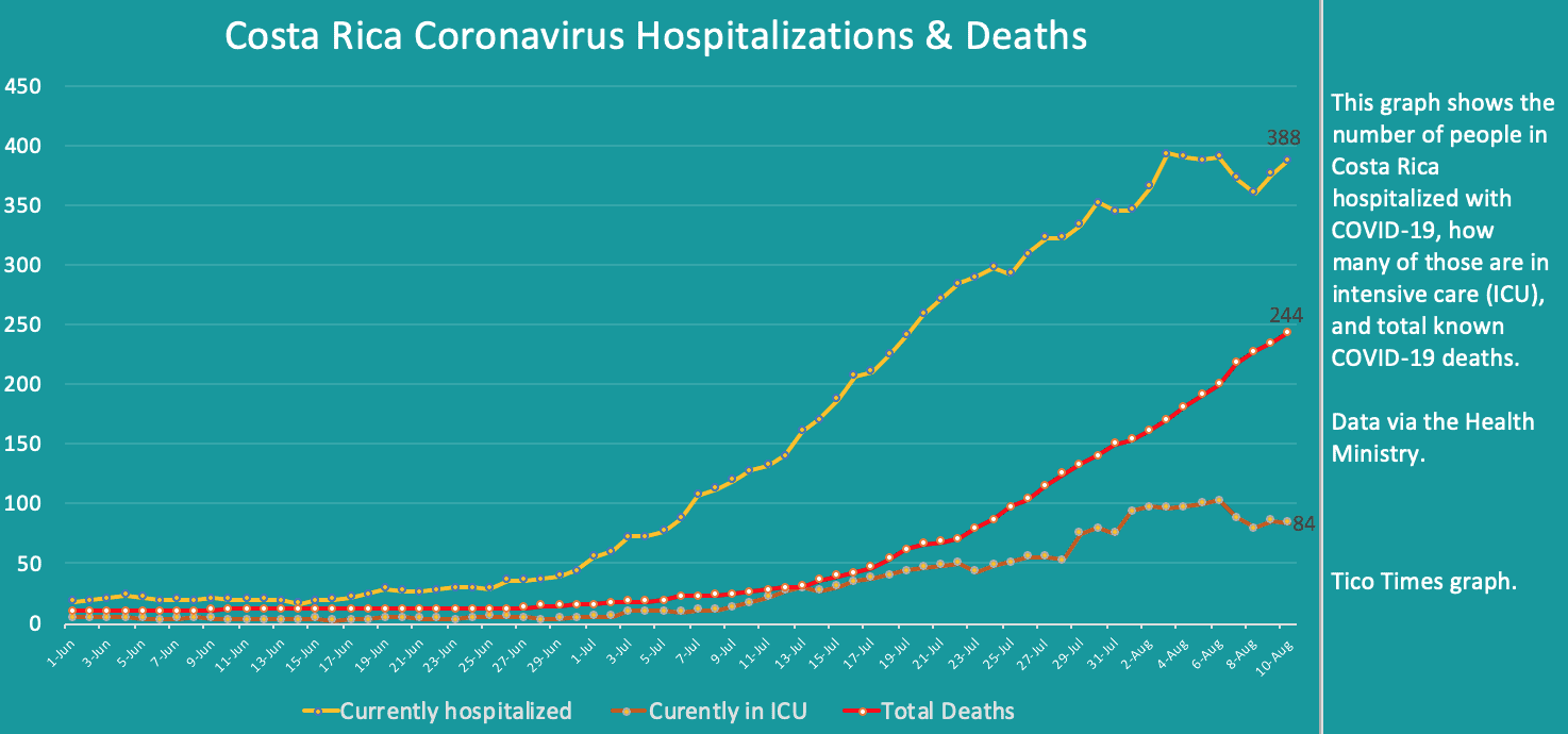 Costa Rica coronavirus hospitalizations and deaths on August 10, 2020