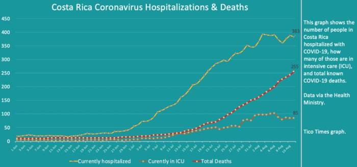 Costa Rica coronavirus updates for Tuesday, August 11