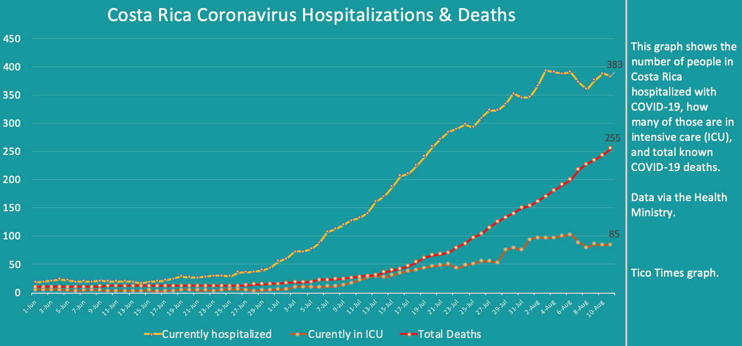 Costa Rica coronavirus hospitalizations and deaths on August 11, 2020