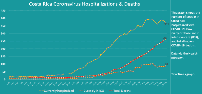 Costa Rica coronavirus updates for Wednesday, August 12