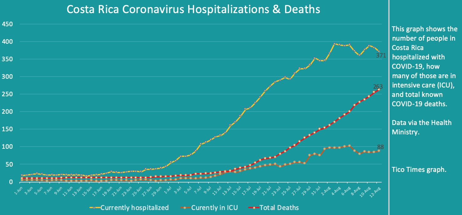 Costa Rica coronavirus hospitalizations and deaths on August 12, 2020