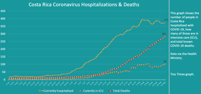 Costa Rica coronavirus updates for Friday, August 14