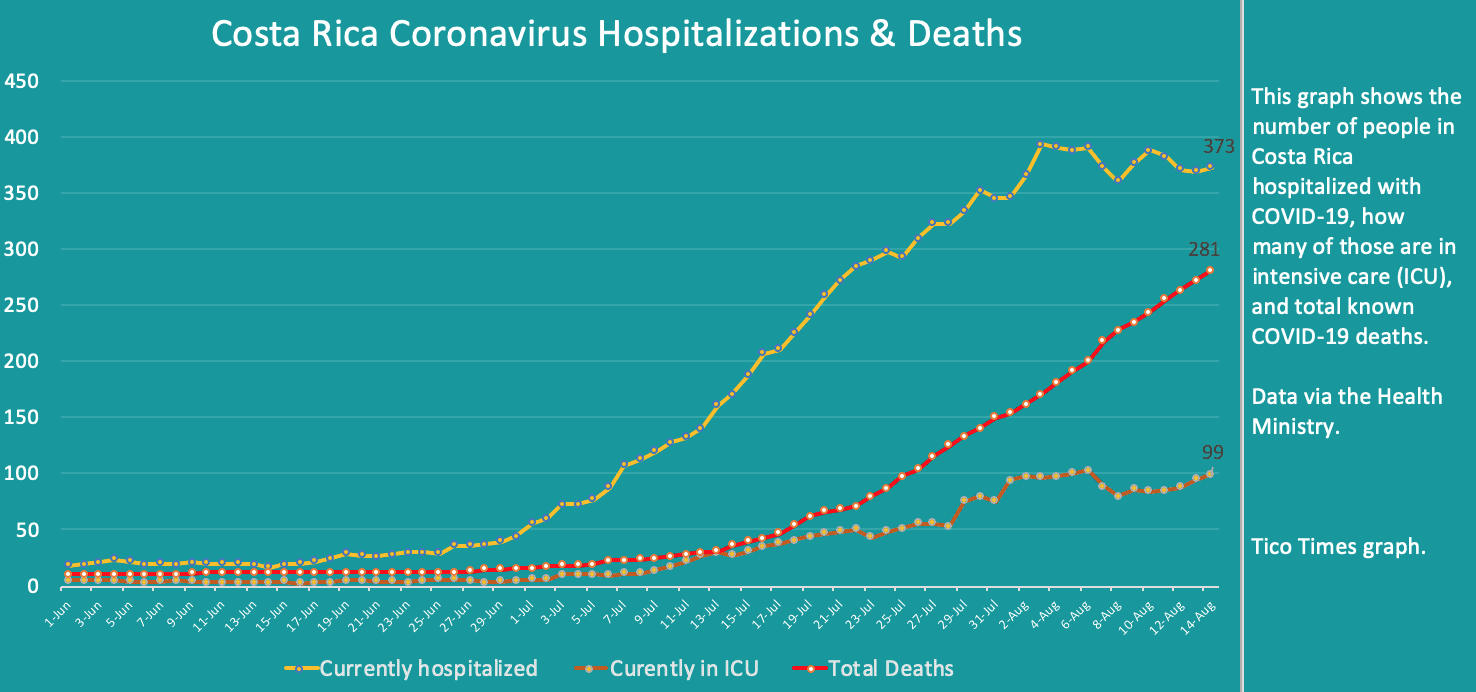 Costa Rica coronavirus hospitalizations and deaths on August 14, 2020