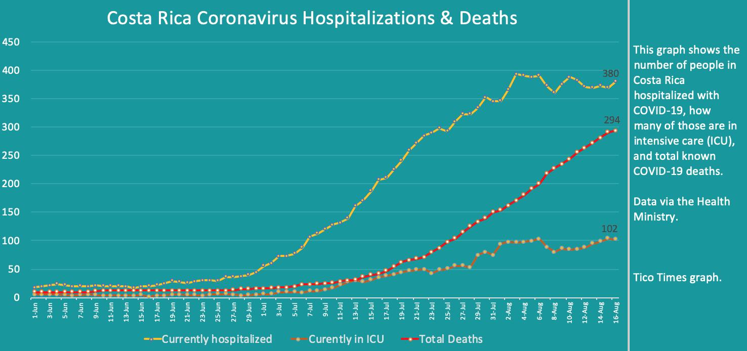Costa Rica coronavirus hospitalizations and deaths on August 16