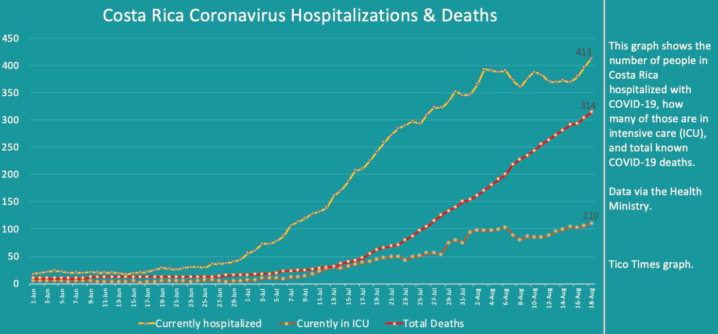Costa Rica coronavirus hospitalizations and deaths on August 18, 2020