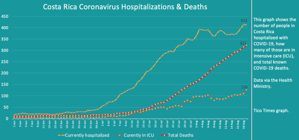 Costa Rica coronavirus hospitalizations and deaths on August 19, 2020