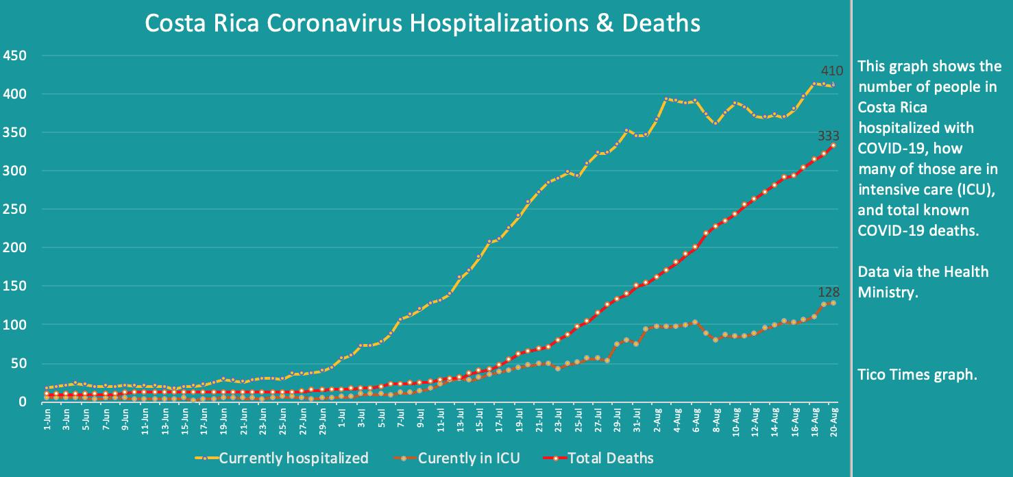 Costa Rica coronavirus hospitalizations and deaths on August 20, 2020