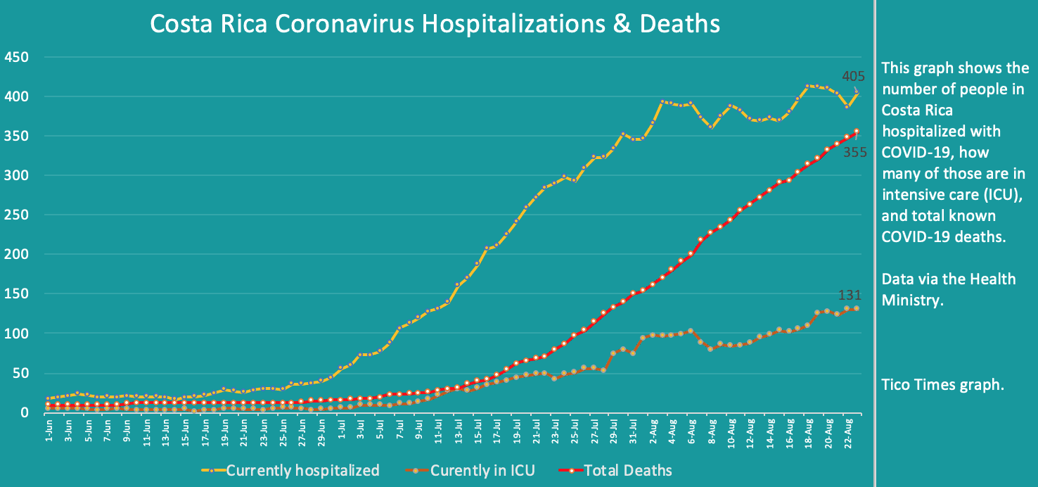 Costa Rica coronavirus hospitalizations and deaths on August 23, 2020