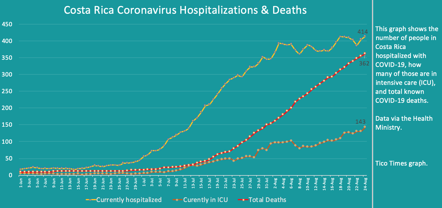 Costa Rica coronavirus hospitalizations and deaths on August 24, 2020