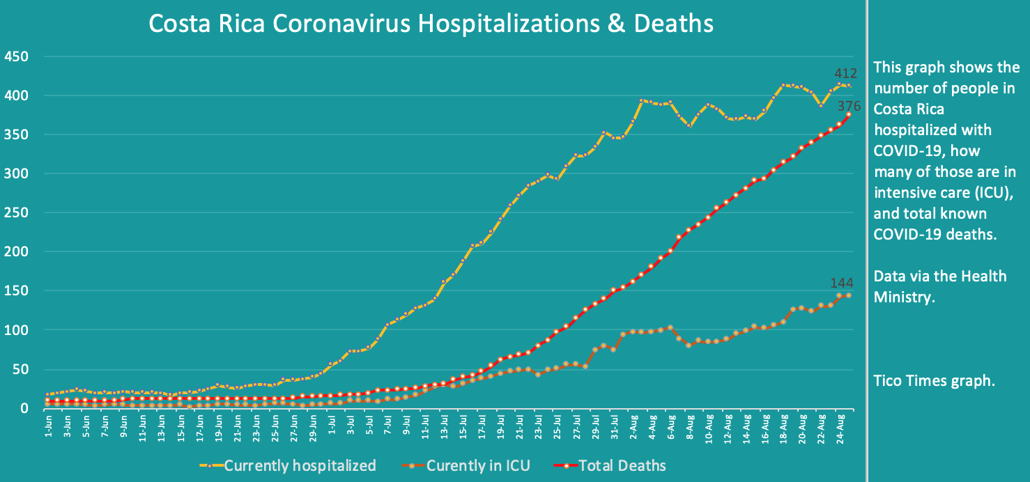 Costa Rica coronavirus hospitalizations and deaths on August 25, 2020