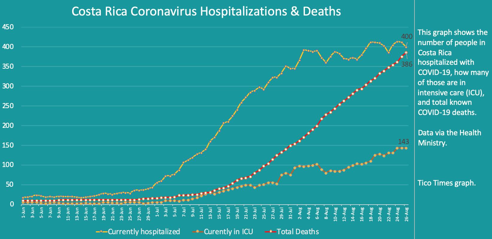Costa Rica coronavirus hospitalizations and deaths on August 26, 2020
