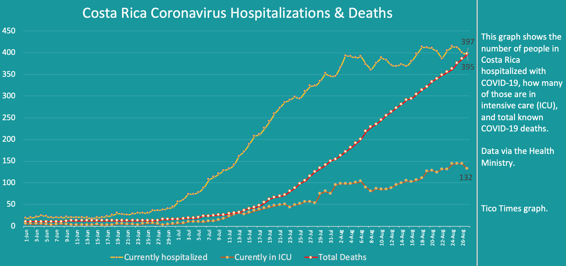 Costa Rica coronavirus hospitalizations and deaths on August 27, 2020
