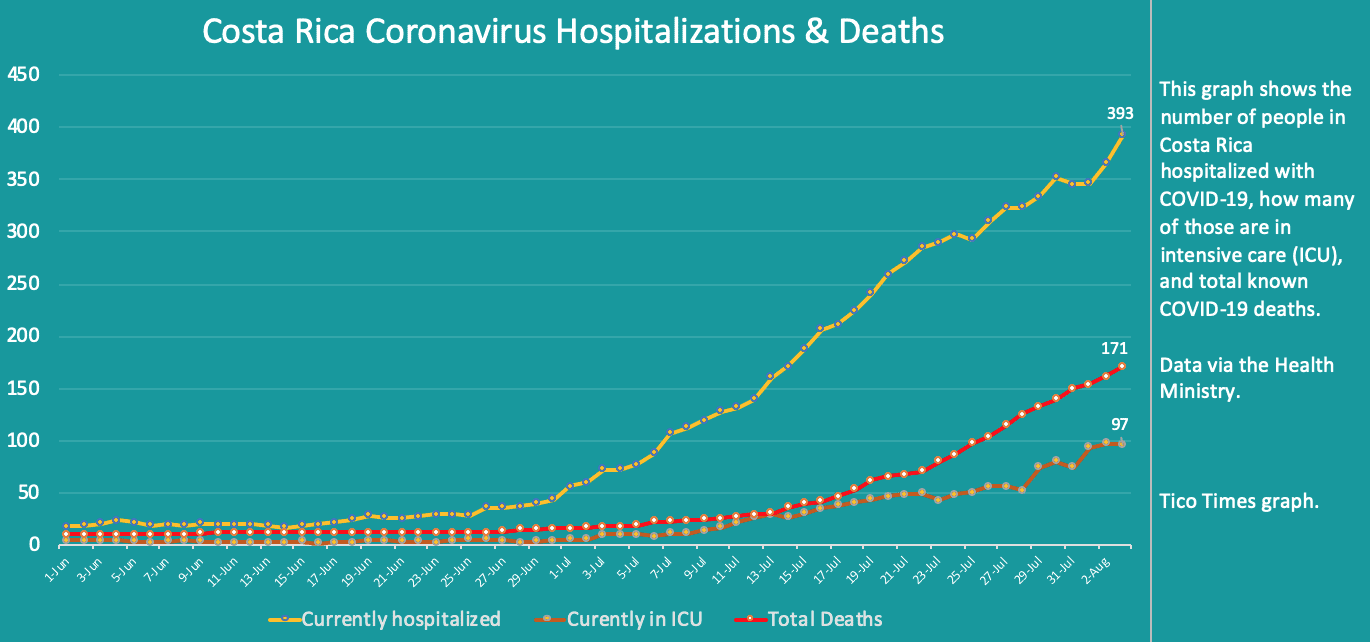 Costa Rica coronavirus hospitalizations and deaths on August 3, 2020