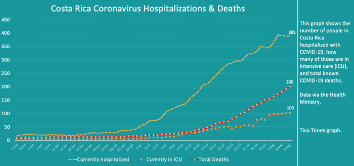 Costa Rica coronavirus updates for Thursday, August 6