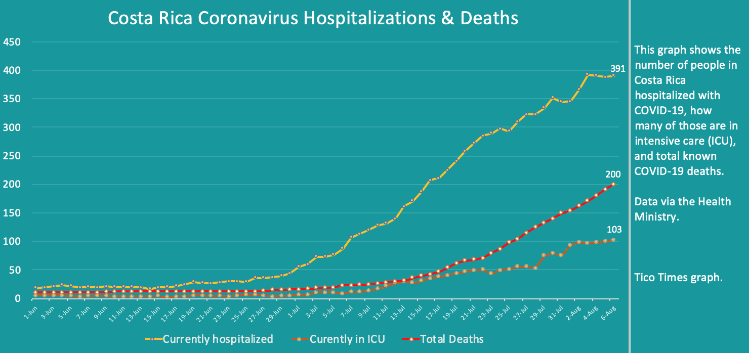 Costa Rica coronavirus hospitalizations and deaths on August 6, 2020