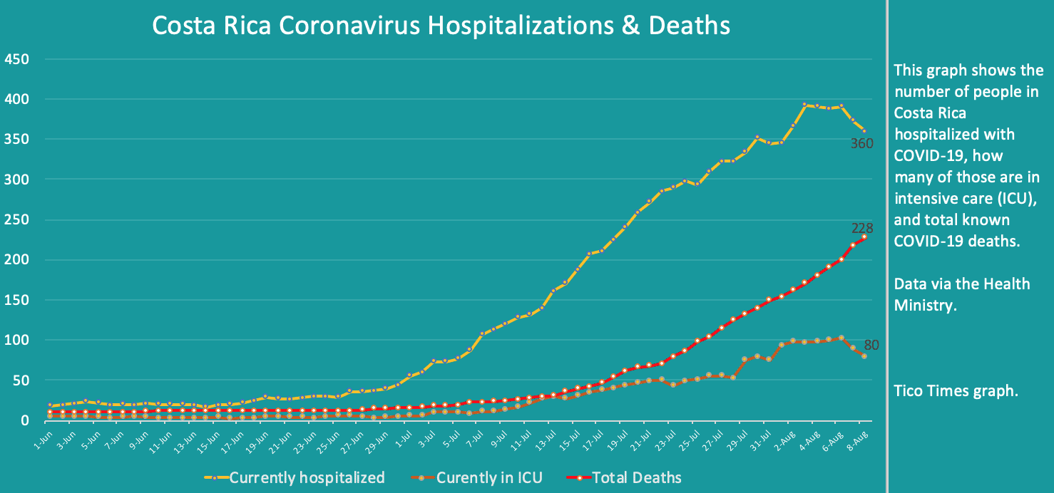 Costa Rica coronavirus hospitalizations and deaths on August 8, 2020