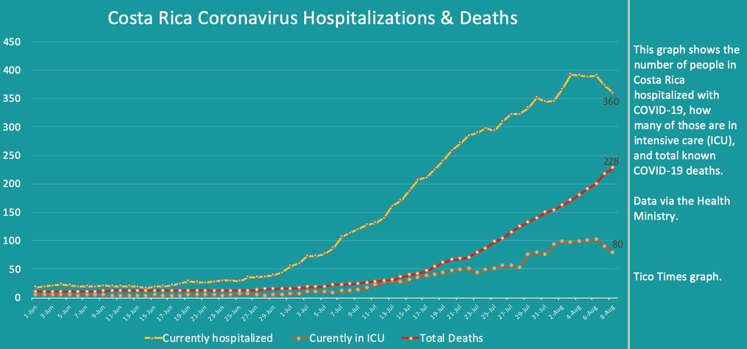 Costa Rica coronavirus hospitalizations and deaths on August 8, 2020
